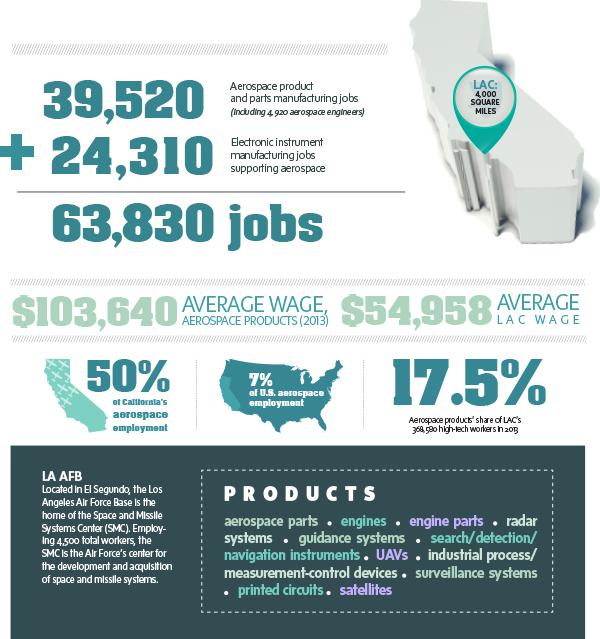 la aero infographic