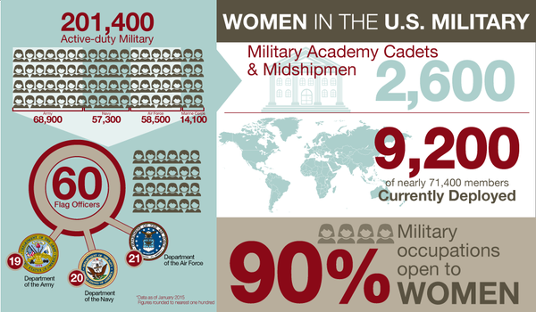 women in defense graphic
