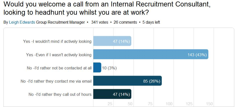 Why You Don't Hang Up on Recruiters